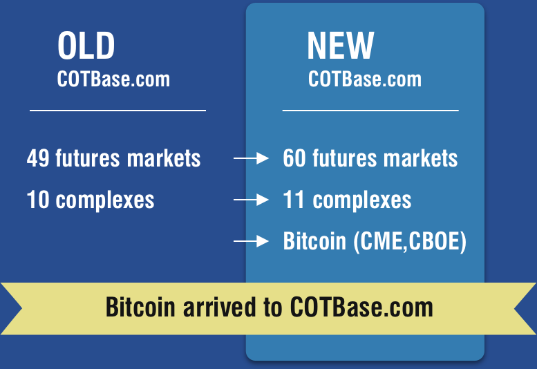 pretty nice 9ac7a 3c292 11 New Futures markets added